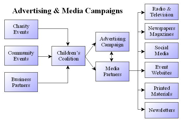 Media & Advertising Campaigns
